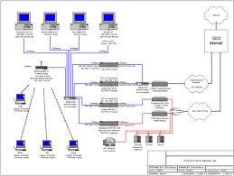 Network traffic monitoring